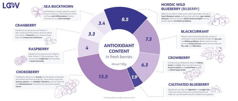 LOOV antioxidant content of different berries infographic. What the berries are used for.